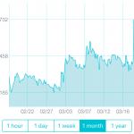 リップル(XRP)がちょっと戻して0.8円