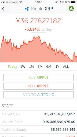 CoinCapでXRPを選択した画面