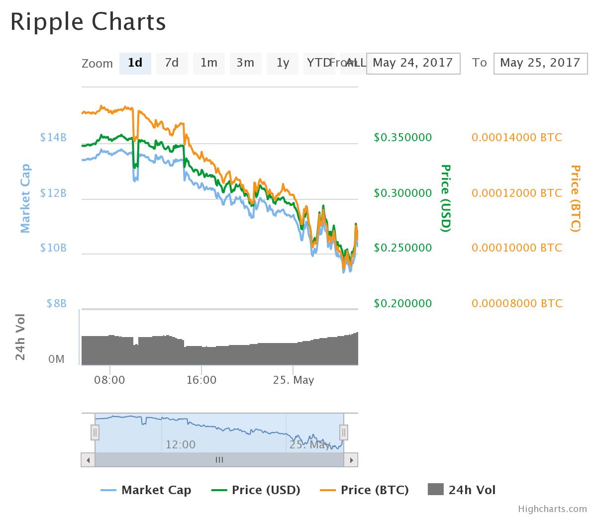 リップルは下落中(2017/05/25)