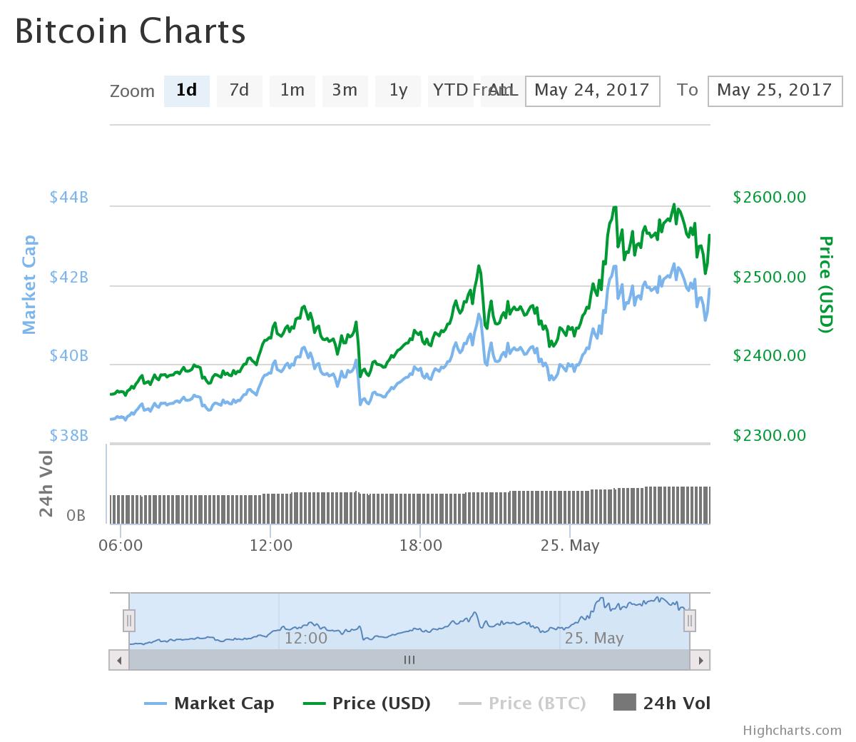 ビットコインが高騰(2017/05/25)