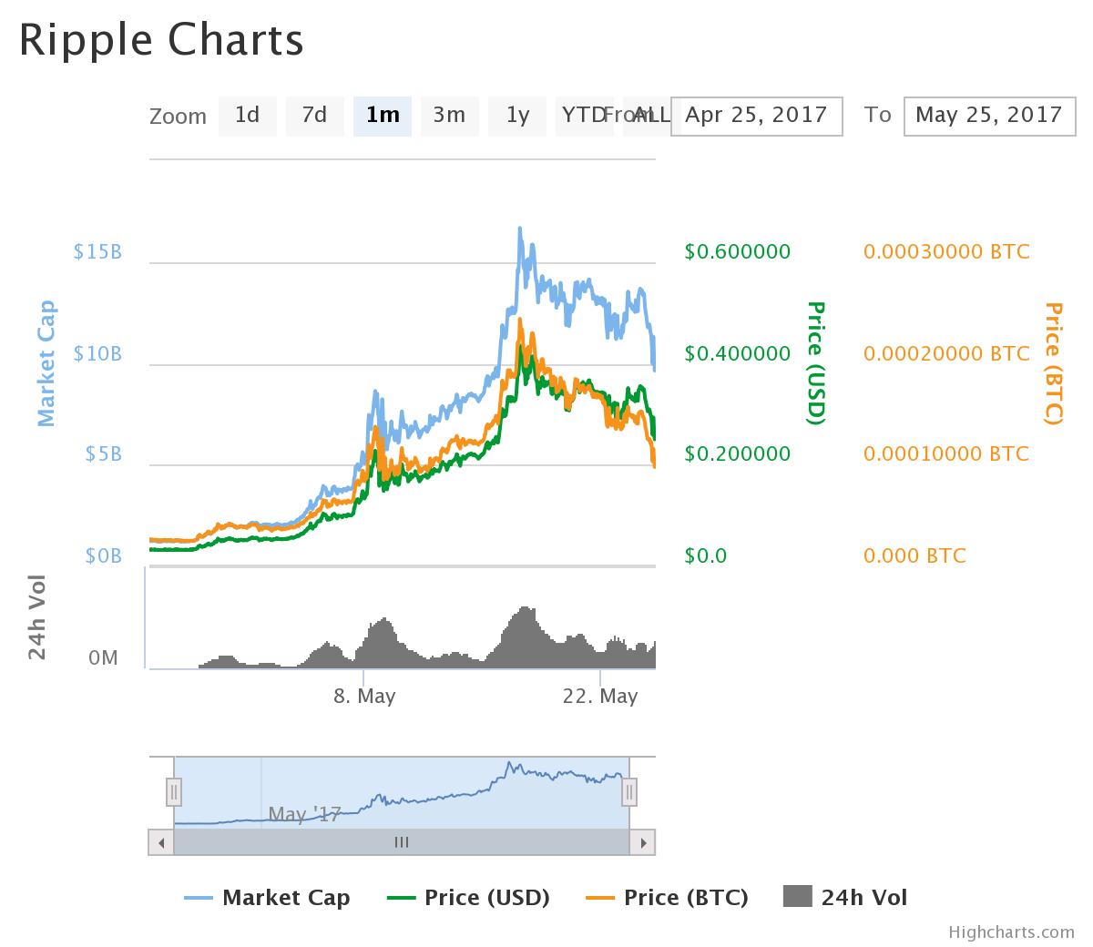 リップルの1ヶ月間チャート(2017/05/25)