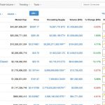 「CryptoCurrency Market Capitalizations」の便利な使い方まとめ