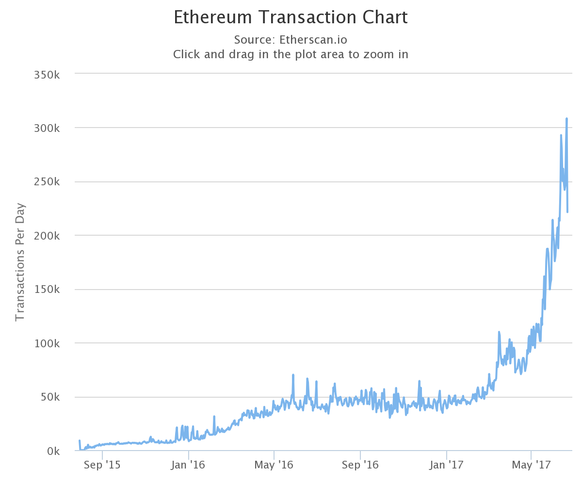 Ethereum Transaction chart