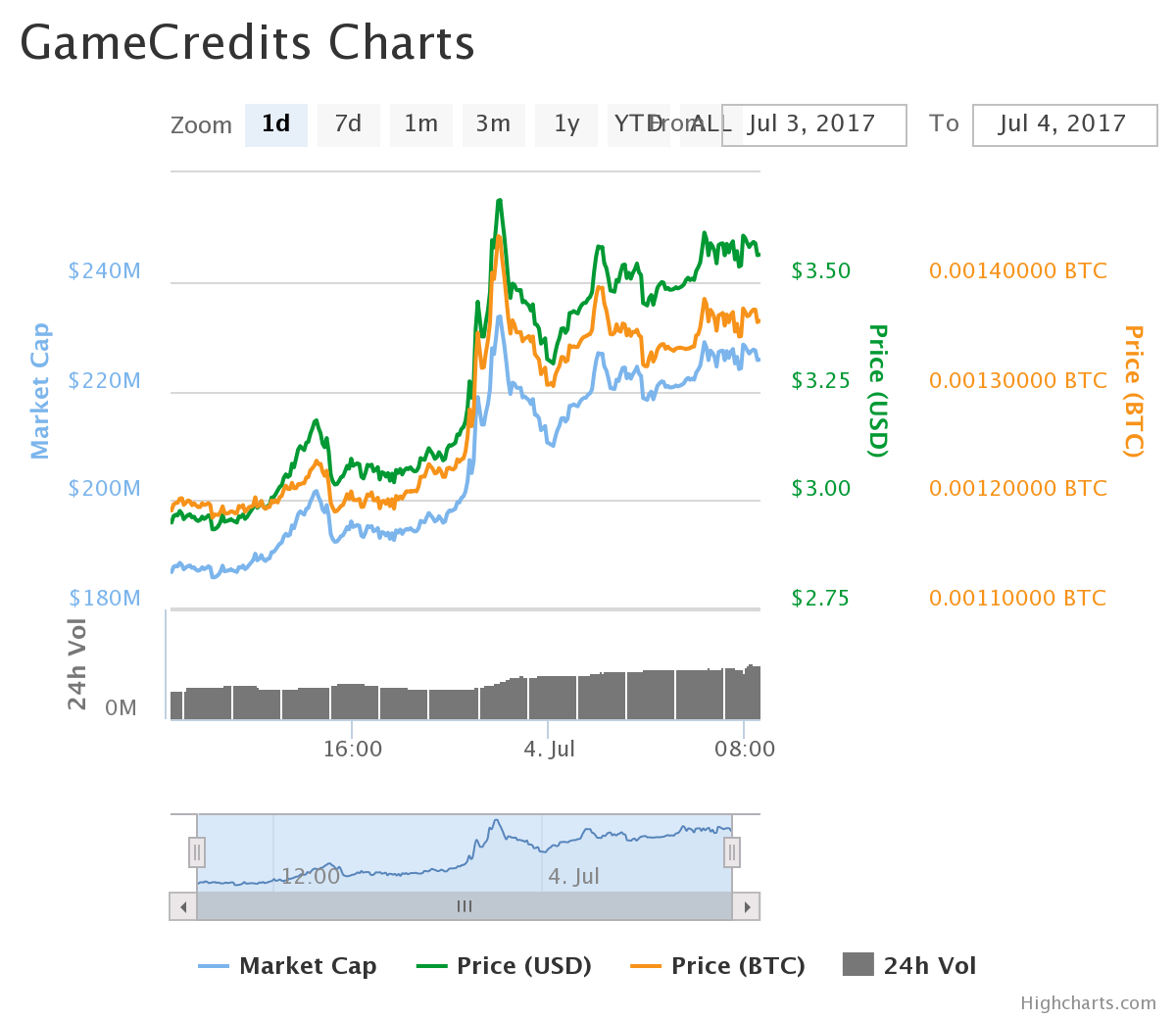 GameCredits chart(2017/07/04)