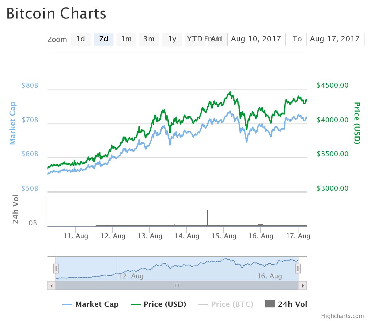 ビットコインのチャート:2017/08/17