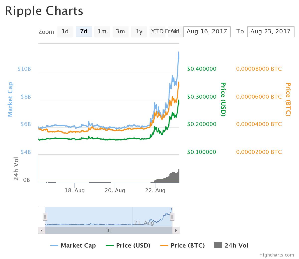 XRPのチャート:2017/08/23