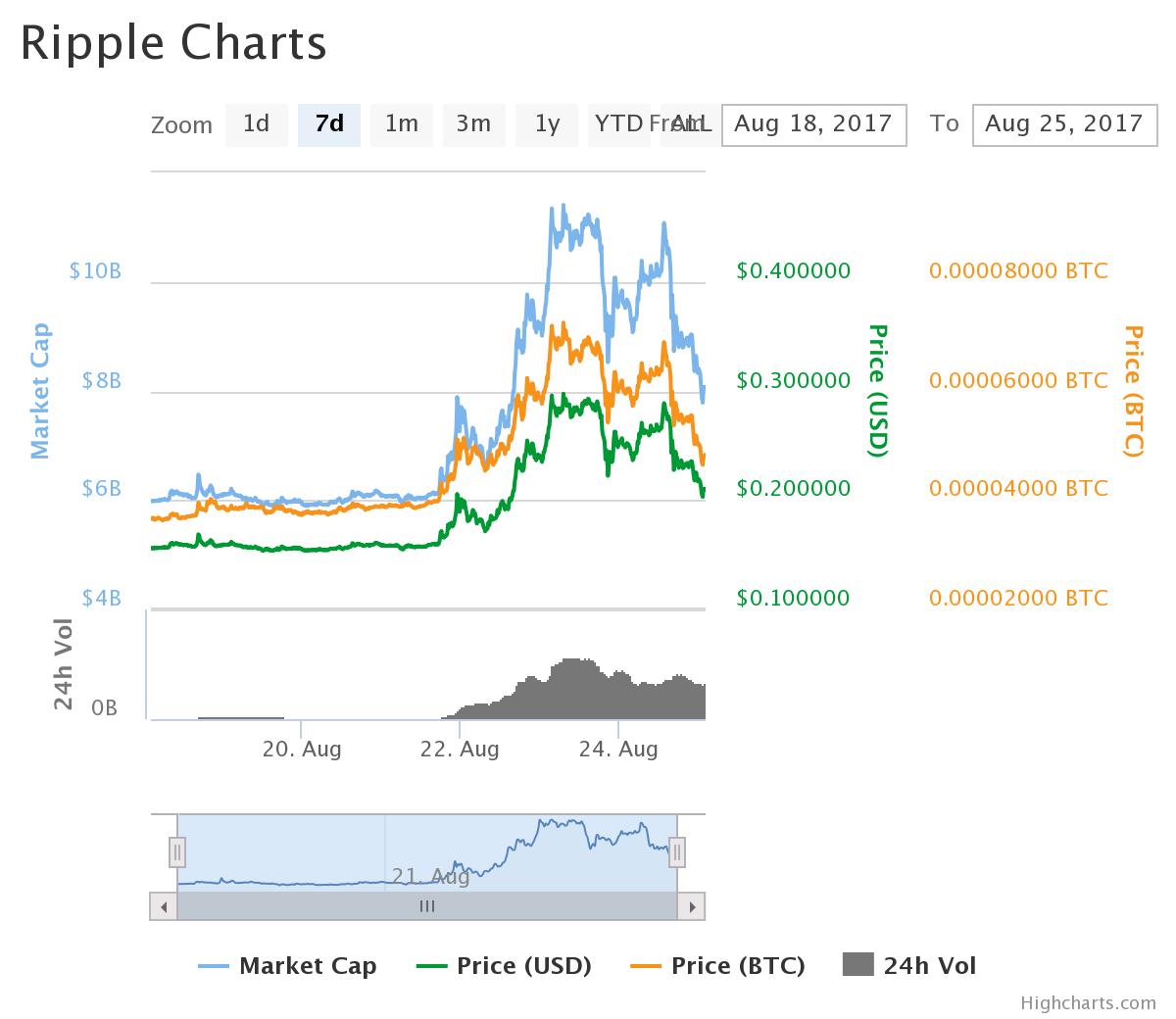 XRPのチャート:2017/08/25