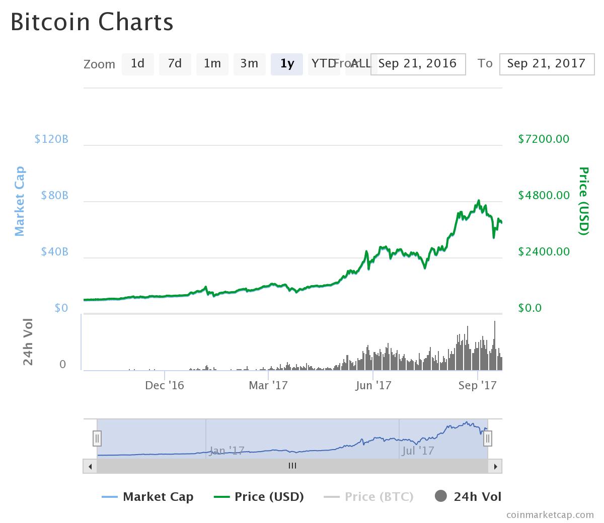 1年間のビットコインのチャート