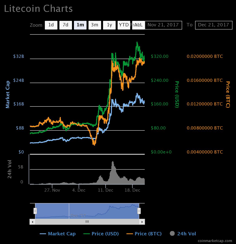 ライトコインのチャート:2017/12/21