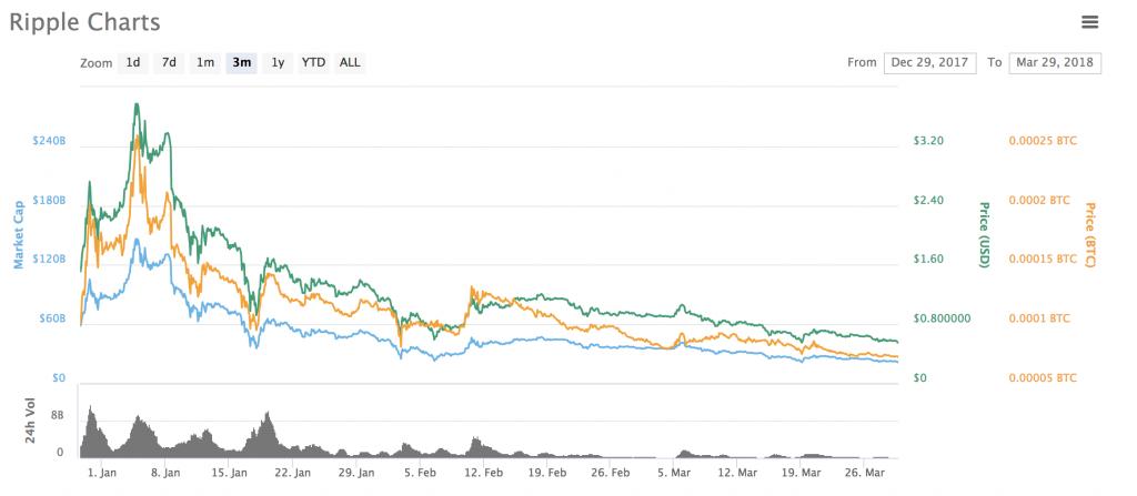 ここ三ヶ月のリップルのチャート